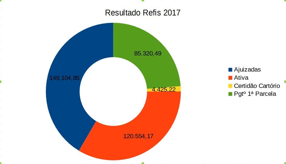 Gráfico representativo dos valores arrecadados pelo Refis 2017