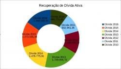 Dados sobre a recuperação da dívida ativa
