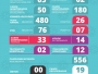Foram realizados até hoje em Itaqui 589 testes, dos quais 556 resultaram negativos