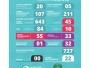 782 testes realizados e 727 descartados (92,96%) em Itaqui
