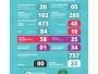 815 testes realizados e 757 (92,88%) casos descartados até hoje