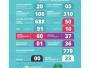 839 testes e 779 (92,85%)descartados de coronavírus